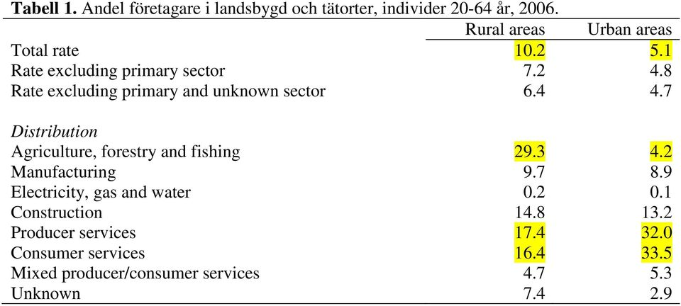 8 Rate excluding primary and unknown sector 6.4 4.7 Distribution Agriculture, forestry and fishing 29.3 4.