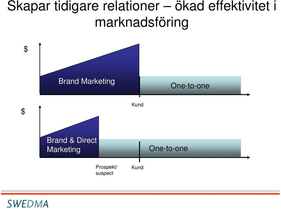 Marketing One-to-one $ Kund Brand &