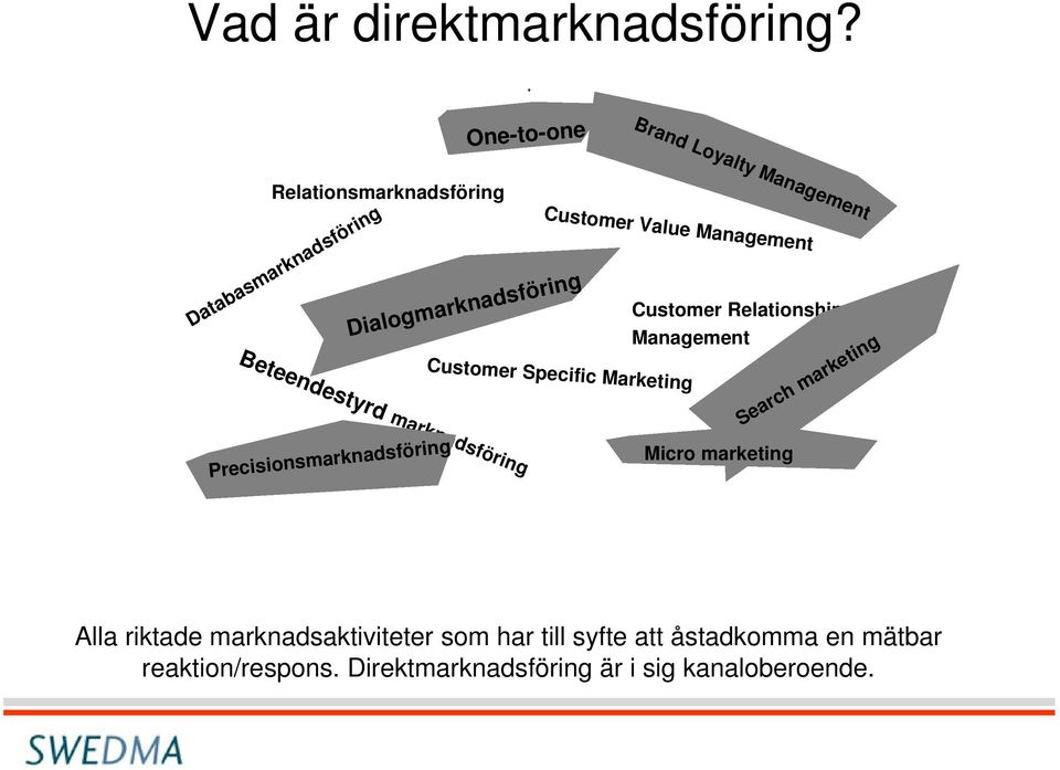 Databasmarknadsföring Customer Relationship Management Search marketing Customer Specific Marketing Micro