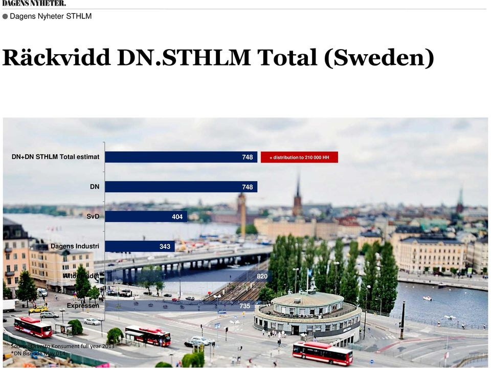 SvD Dagens Industri 404 343 Aftonbladet Expressen Source: