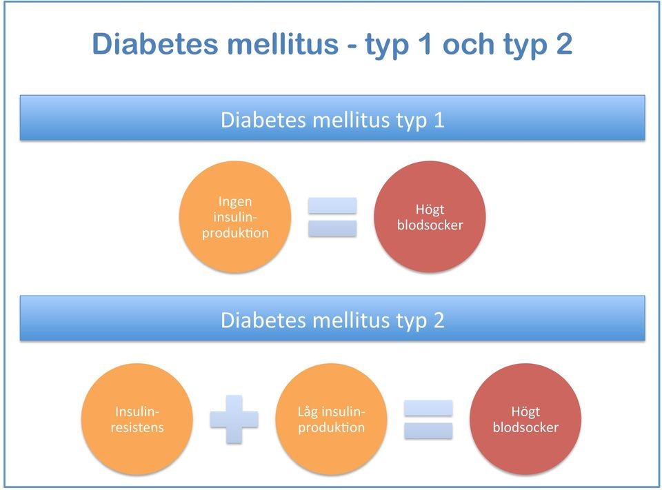 blodsocker Diabetes mellitus typ 2 Insulin-
