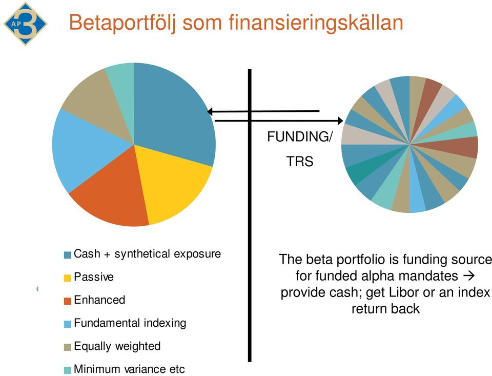 beta portfolio is funding source for funded alpha mandates