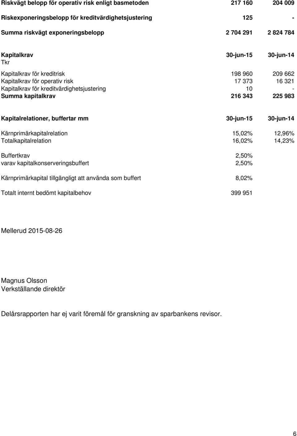 Kapitalrelationer, buffertar mm 30-jun-15 30-jun-14 Kärnprimärkapitalrelation 15,02% 12,96% Totalkapitalrelation 16,02% 14,23% Buffertkrav 2,50% varav kapitalkonserveringsbuffert 2,50%