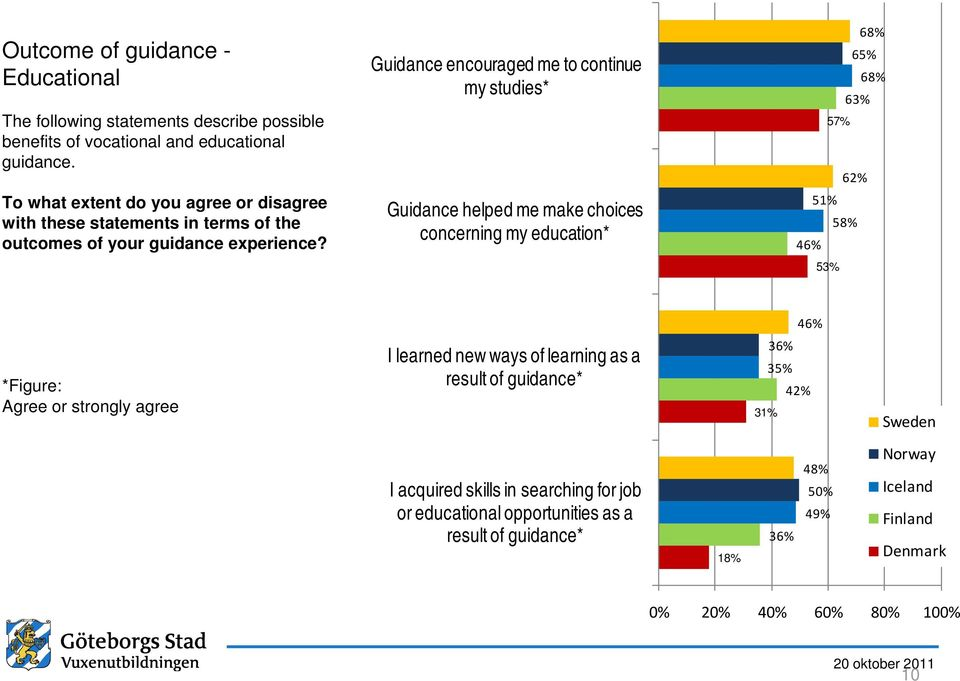 Guidance encouraged me to continue my studies* Guidance helped me make choices concerning my education* 68% 65% 68% 63% 57% 62% 51% 58% 46% 53% 46% *Figure: Agree or