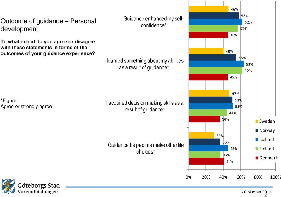 Guidance enhanced my selfconfidence* I learned something about my abilities as a result of guidance* 46% 58% 62% 57% 46% 40% 55% 63%