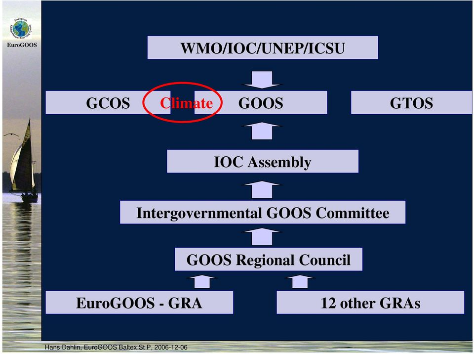 Intergovernmental GOOS Committee GOOS