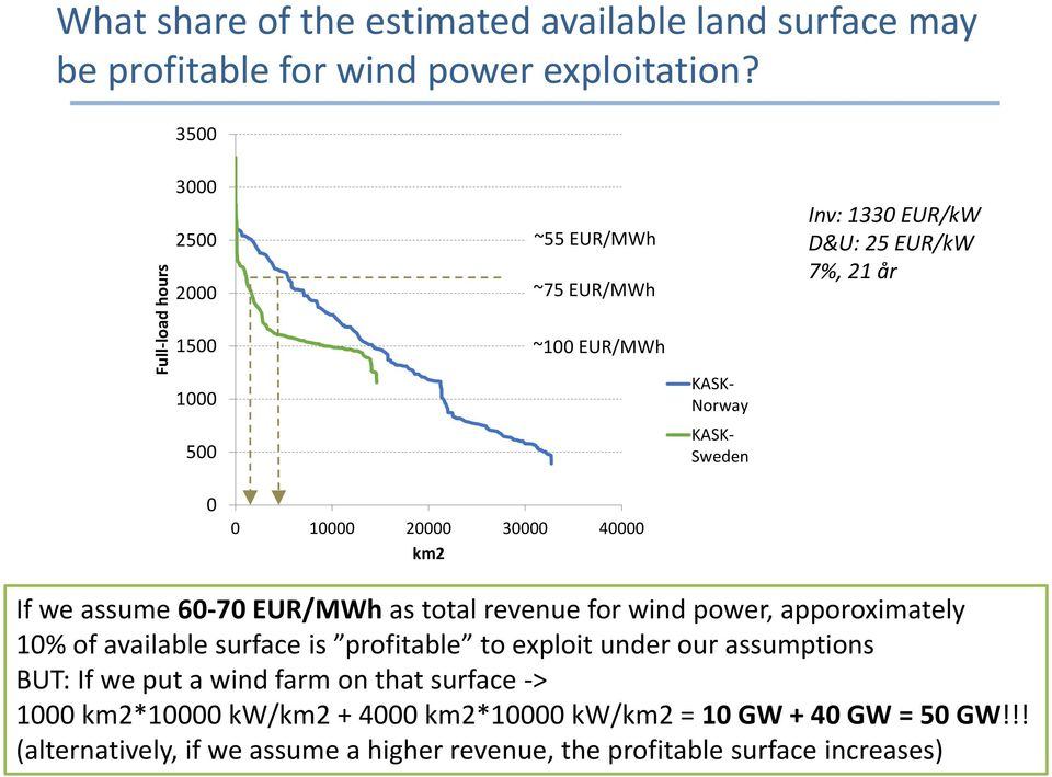 km2 If we assume 6 7 EUR/MWh as total revenue for wind power, apporoximately 1% of available surface is profitable to exploit under our