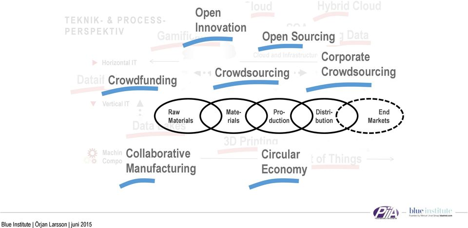 Crowdsourcing Corporate Crowdsourcing Vertical IT Machines & Components Raw Materials Data Lakes