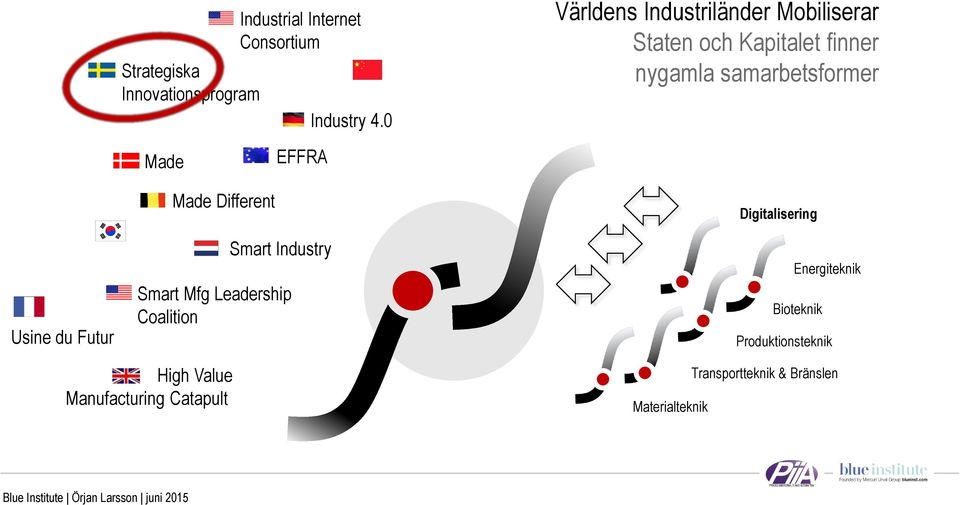EFFRA Usine du Futur Made Different Smart Industry Smart Mfg Leadership Coalition