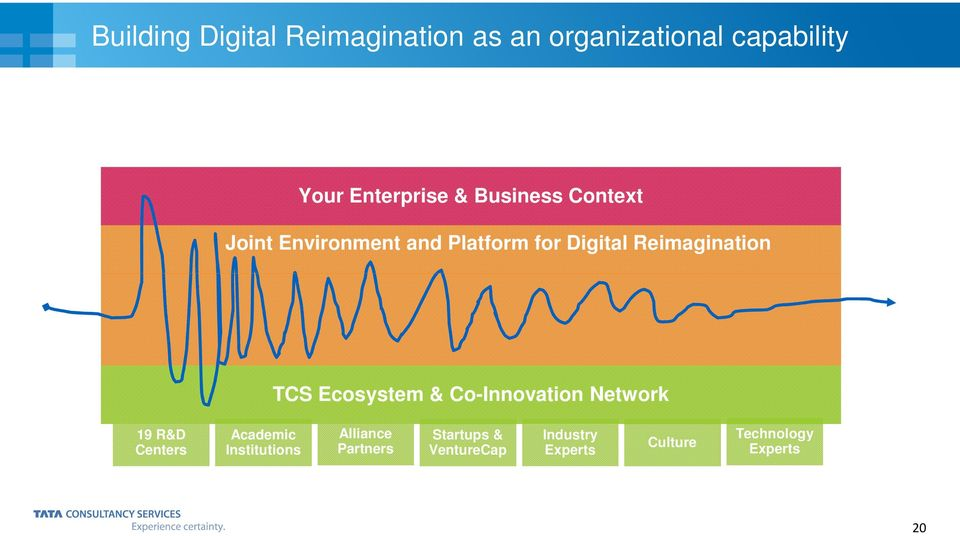 TCS Ecosystem & Co-Innovation Network 19 R&D Centers Academic Institutions