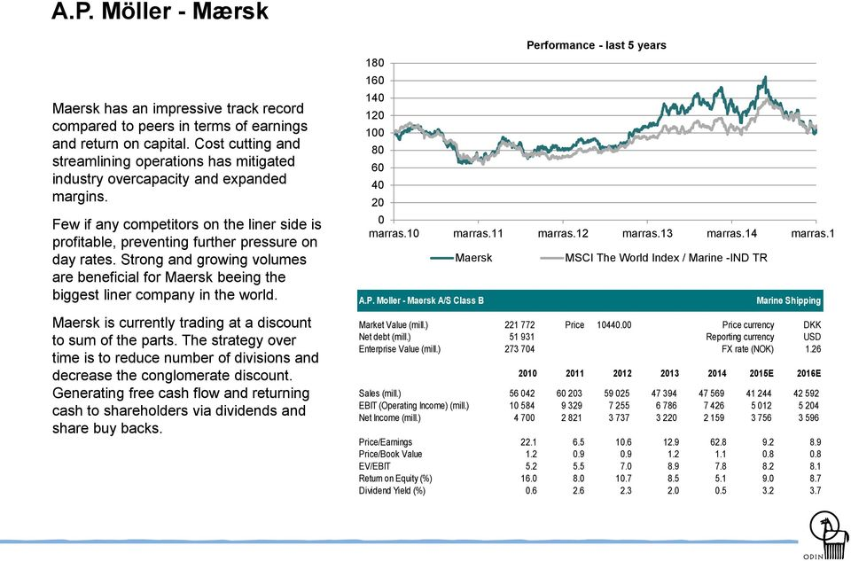 Strong and growing volumes are beneficial for Maersk beeing the biggest liner company in the world. Maersk is currently trading at a discount to sum of the parts.