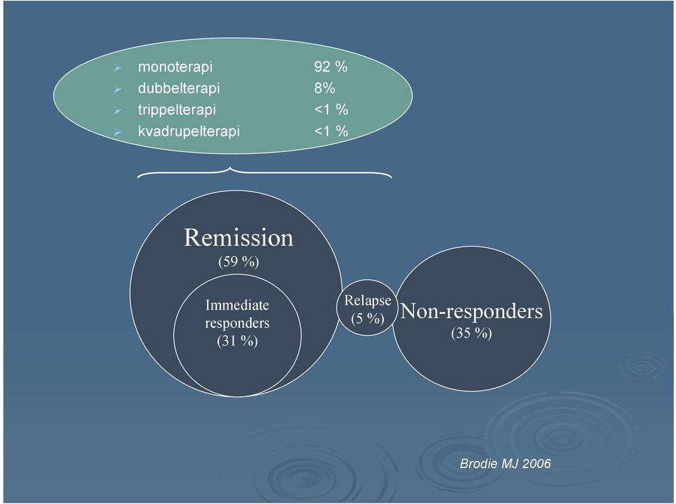 Remission (59 %) Immediate responders (31