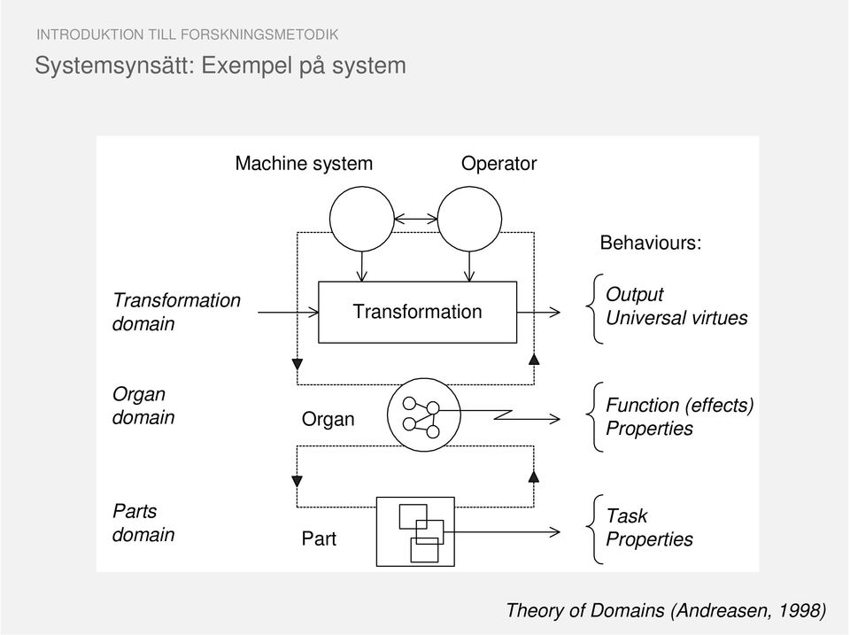 Transformation Output Universal virtues Organ domain Organ Function
