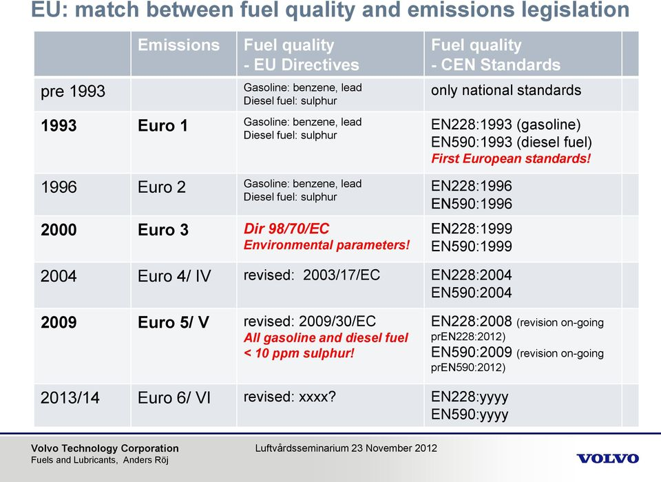 Fuel quality - CEN Standards only national standards EN228:1993 (gasoline) EN590:1993 (diesel fuel) First European standards!