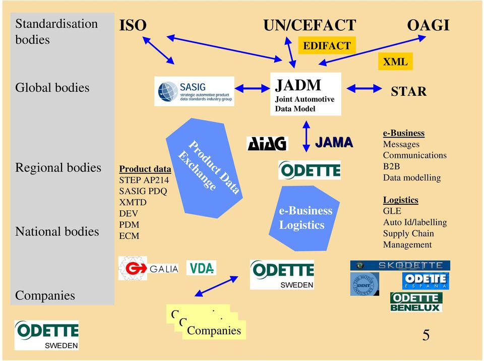 Product Data Exchange e-business Logistics JAMA e-business Messages Communications B2B Data