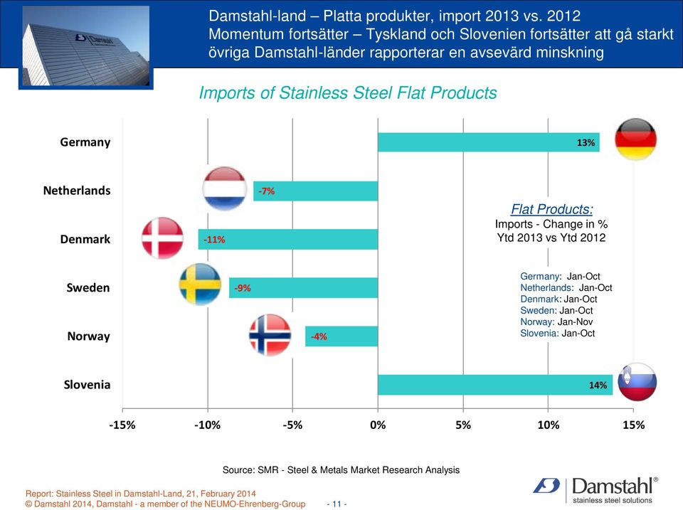 Stainless Steel Flat Products Germany 13% Netherlands Denmark -11% -7% Flat Products: Imports - Change in % Ytd 2013 vs Ytd 2012 Sweden Norway -9%