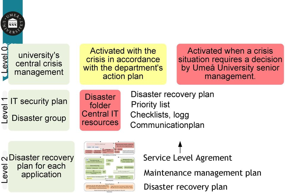 Level 1 IT security plan Disaster group Disaster folder Central IT resources Disaster recovery plan Priority list Checklists, logg Communicationplan Level 2 Disaster recovery plan for each