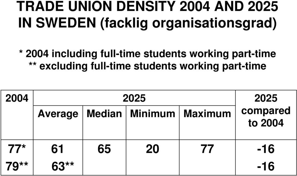 part-time ** excluding full-time students working part-time 2004