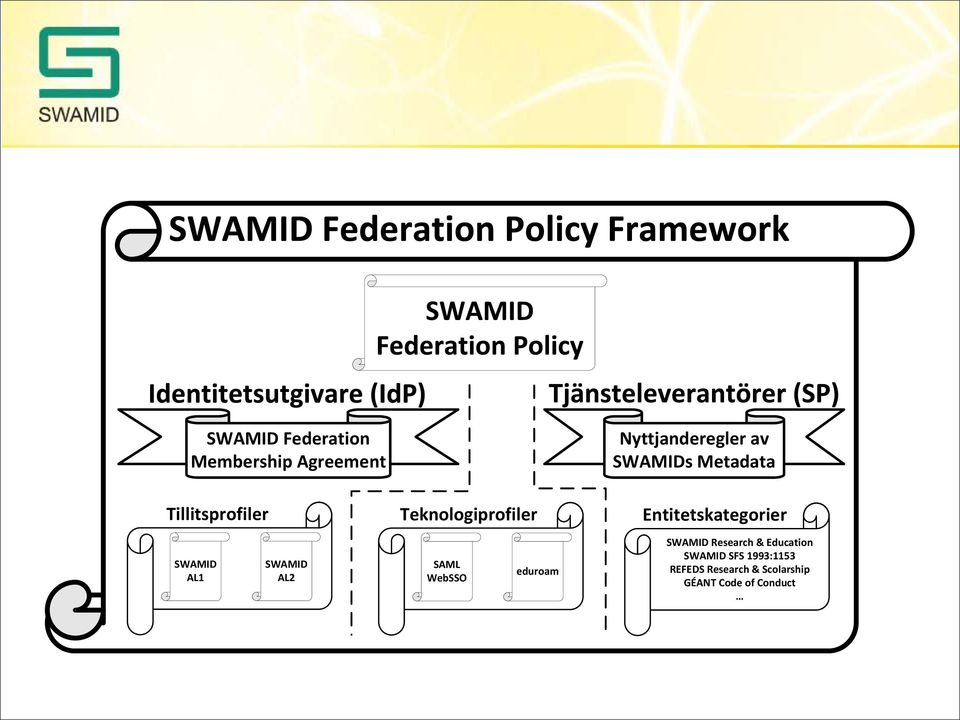 SWAMID SWAMID SAML WebSSO eduroam SWAMID Research & Education