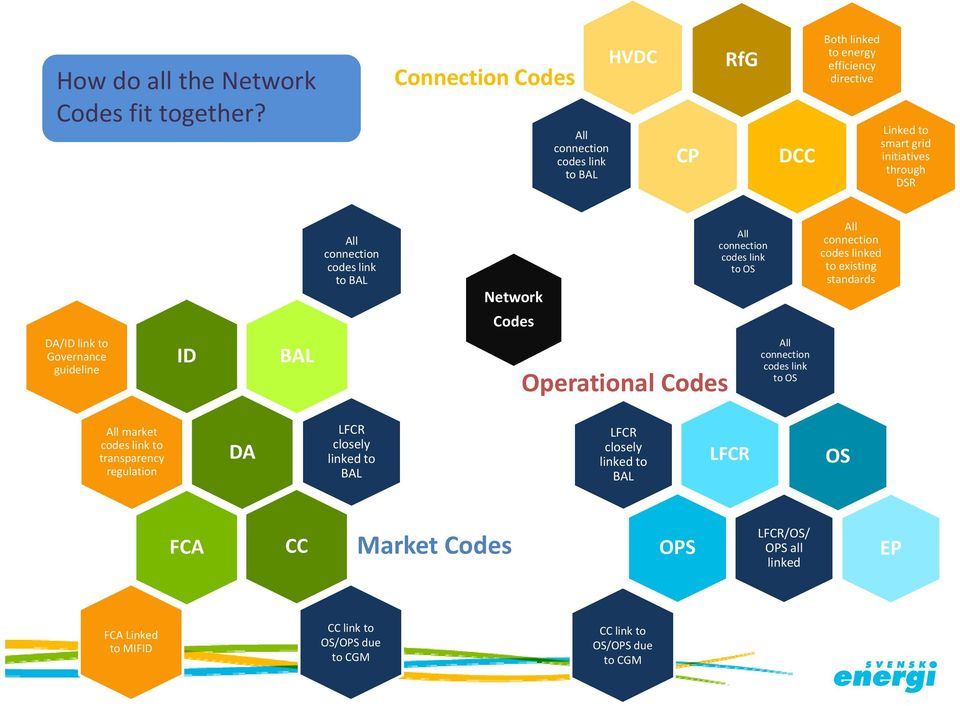 connection codes link to BAL Network Codes All connection codes link to OS All connection codes linked to existing standards DA/ID link to Governance guideline ID