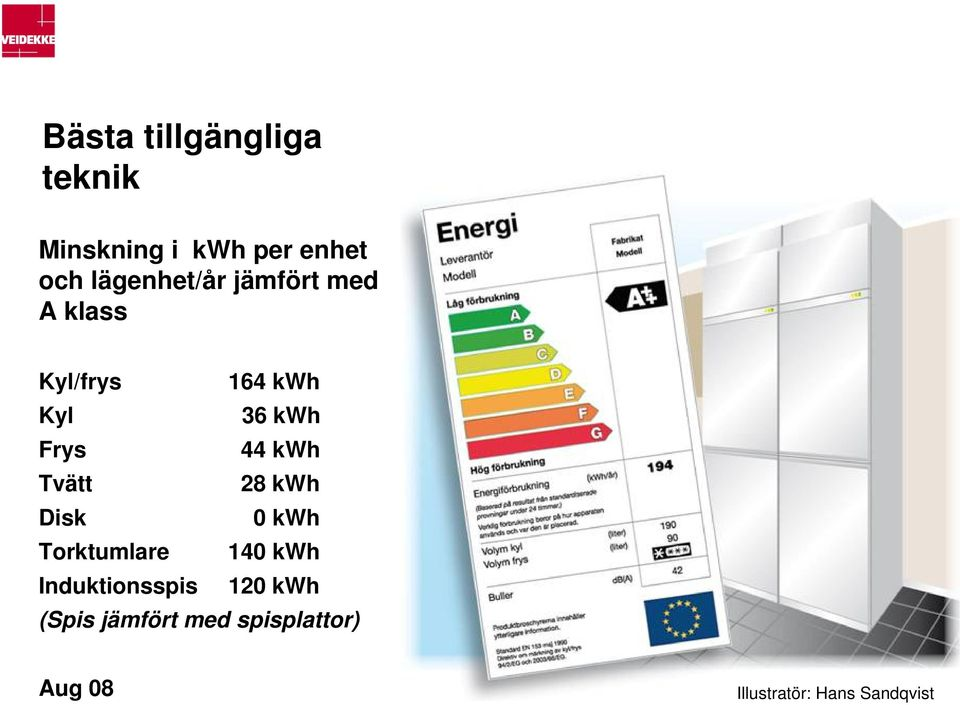 44 kwh Tvätt 28 kwh Disk 0 kwh Torktumlare 140 kwh