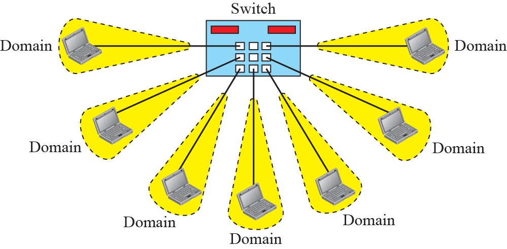 Switchat Ethernet Moderna