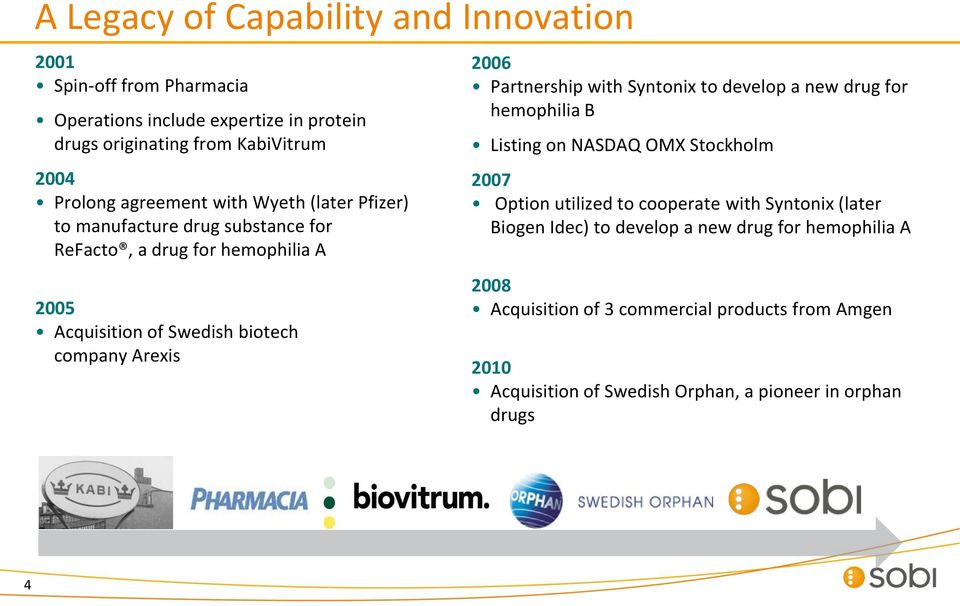 Partnership with Syntonix to develop a new drug for hemophilia B Listing on NASDAQ OMX Stockholm 2007 Option utilized to cooperate with Syntonix (later Biogen