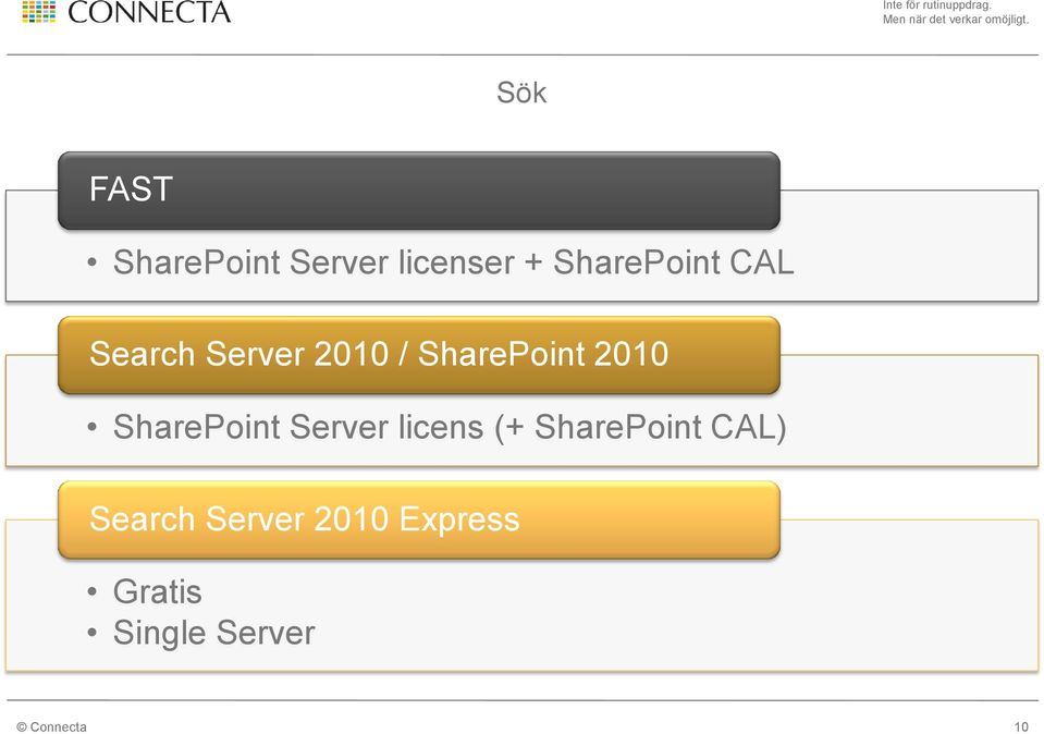SharePoint 2010 SharePoint Server licens (+