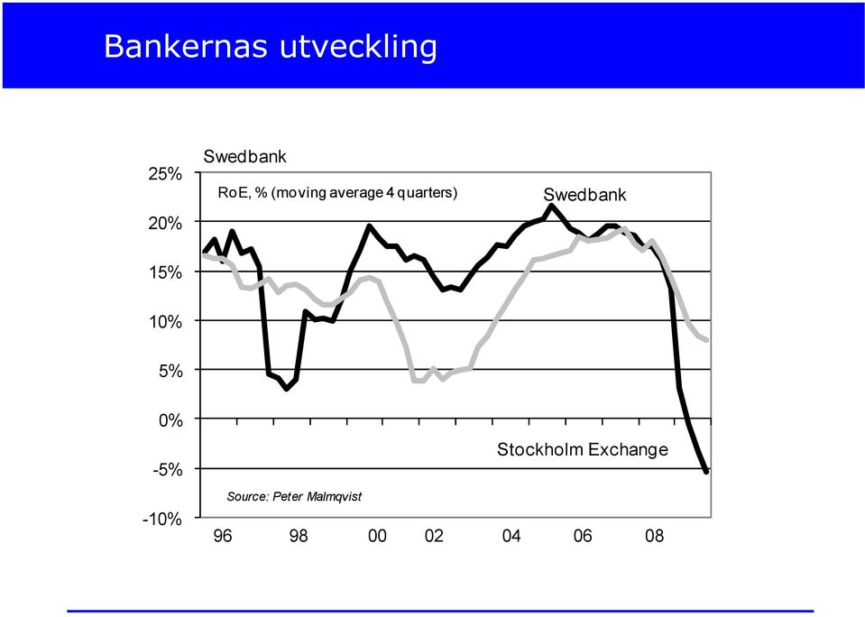 Swedbank 15% 10% 5% 0% -5% -10% Source: