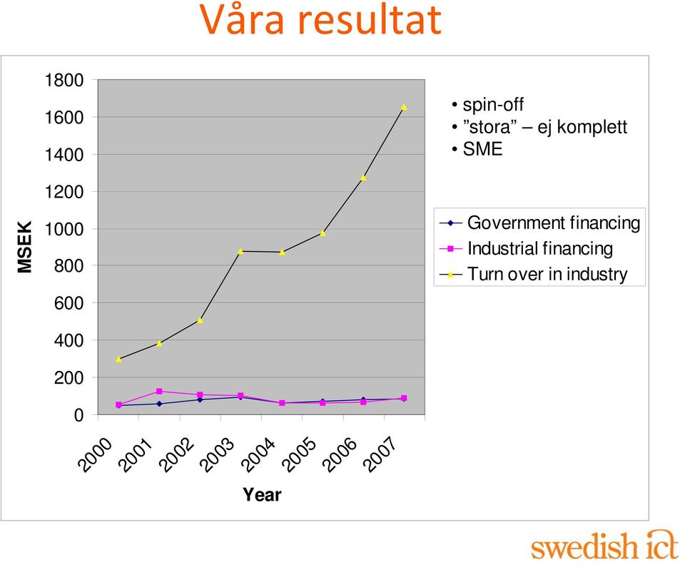 Government financing Industrial financing Turn