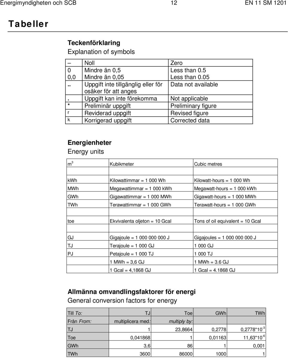 Uppgift kan inte förekomma Not applicable * Preliminär uppgift Preliminary figure r Reviderad uppgift Revised figure k Korrigerad uppgift Corrected data Energienheter Energy units m 3 Kubikmeter