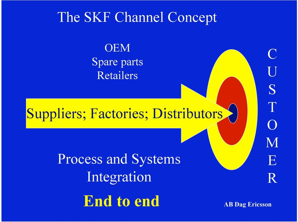 Distributors Process and Systems