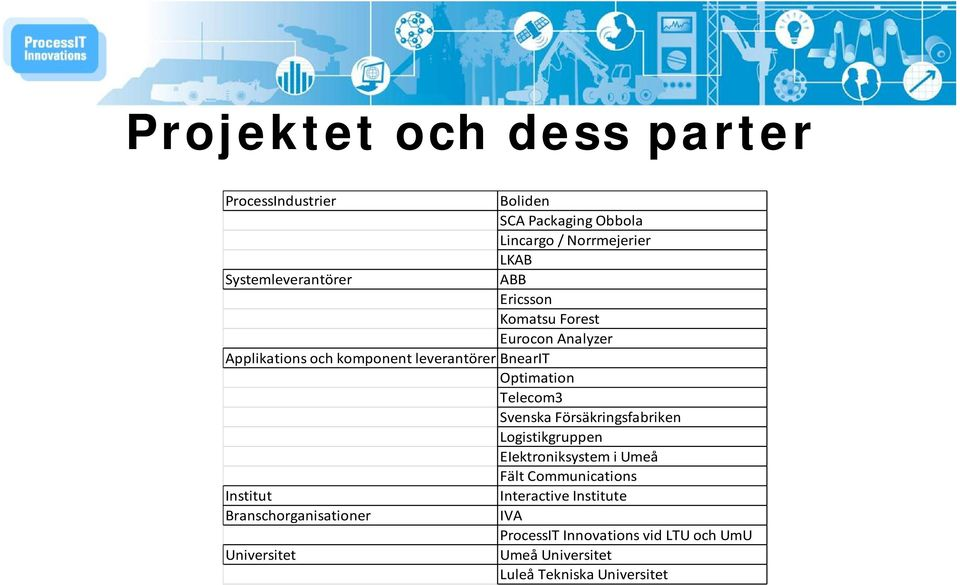 Försäkringsfabriken Logistikgruppen EIektroniksystem i Umeå Fält Communications Institut Interactive Institute