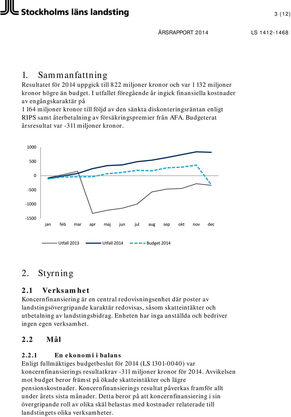 från AFA. Budgeterat årsresultat var -311 miljoner kronor. 1000 500 0-500 -1000-1500 jan feb mar apr maj jun jul aug sep okt nov dec Utfall 2013 Utfall Budget 2. Styrning 2.