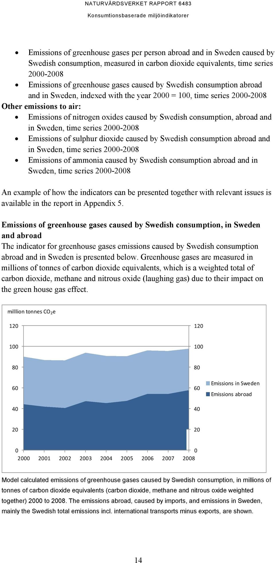 Sweden, time series 2000-2008 Emissions of sulphur dioxide caused by Swedish consumption abroad and in Sweden, time series 2000-2008 Emissions of ammonia caused by Swedish consumption abroad and in