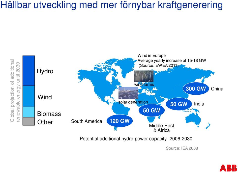 Wind in Europe Average yearly increase of 15-18 GW (Source: EWEA 2011) 50 GW Middle East &