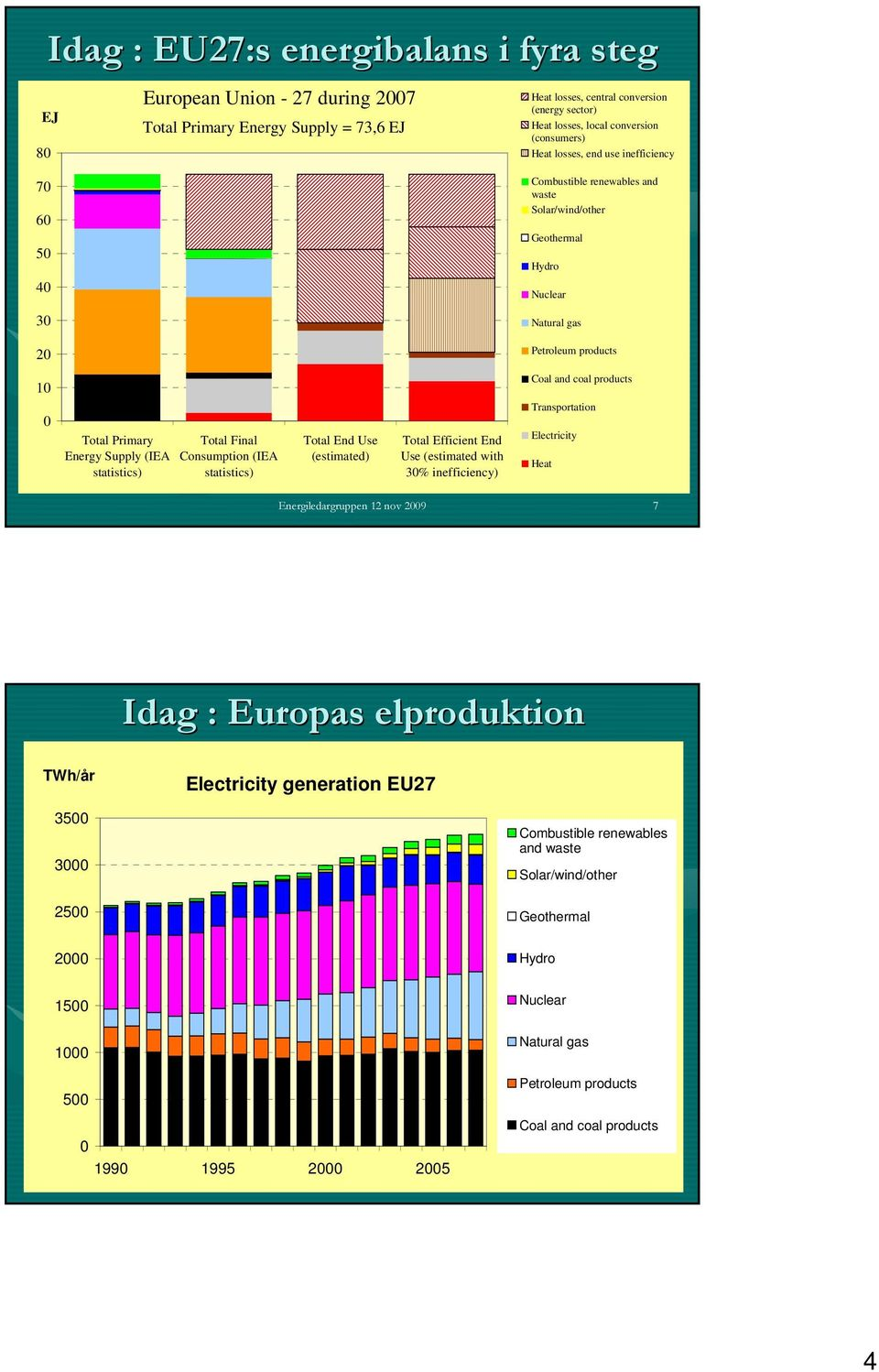 Primary Energy Supply (IEA statistics) Total Final Consumption (IEA statistics) Total End Use (estimated) Total Efficient End Use (estimated with 3% inefficiency) Transportation Electricity Heat