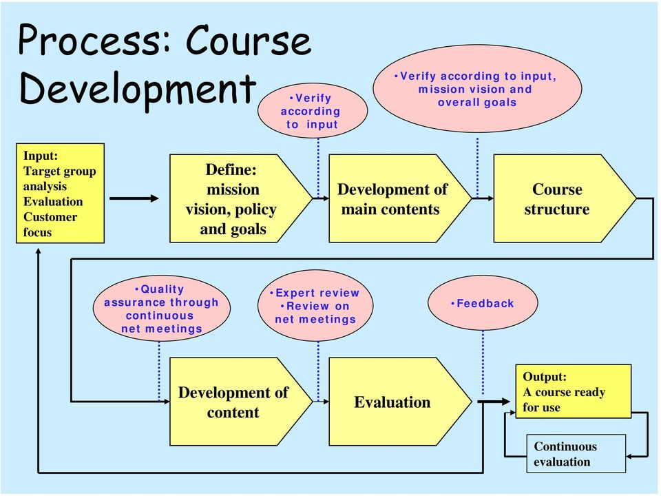 goals Development of main contents Course structure Quality assurance through continuous net meetings Expert