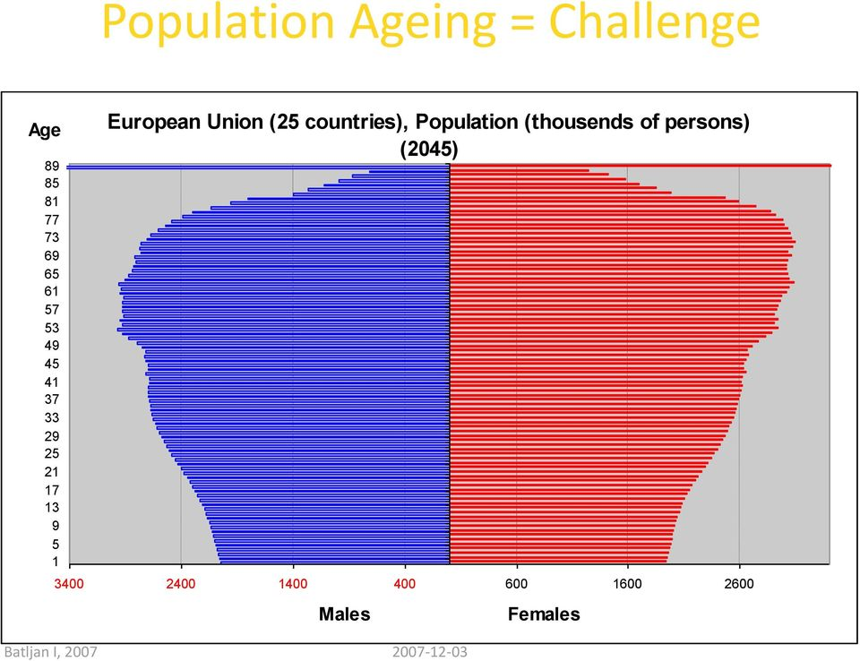 countries), Population (thousends of persons) (2045) 3400
