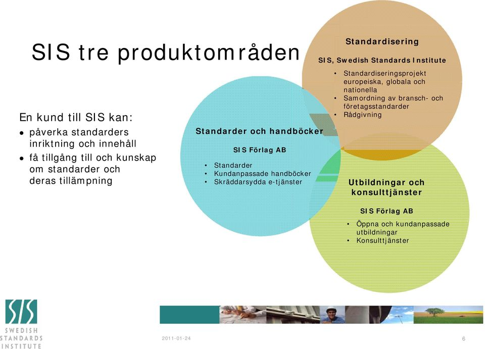Standardisering SIS, Swedish Standards Institute Standardiseringsprojekt europeiska, globala och nationella Samordning av bransch- och