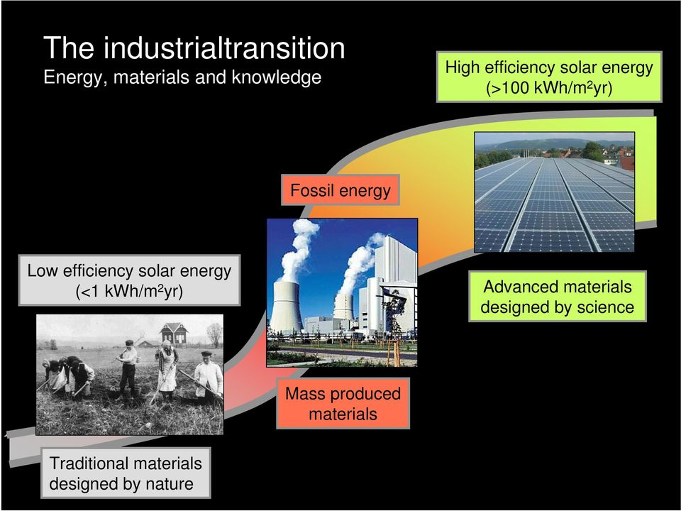 Low efficiency solar energy (<1 kwh/m 2 yr) Advanced materials