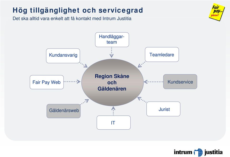 Handläggarteam Kundansvarig Teamledare Fair Pay Web