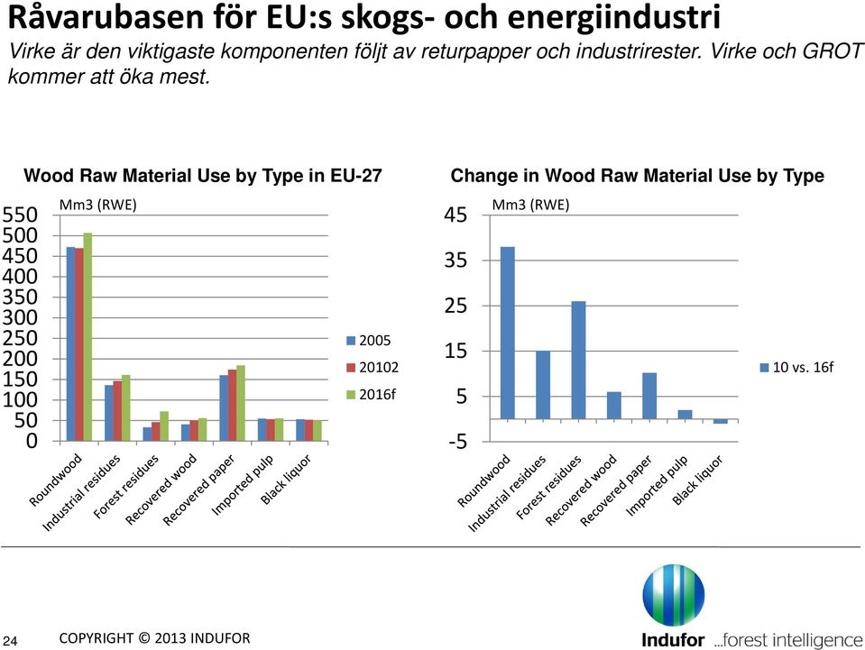550 500 450 400 350 300 250 200 150 100 50 0 Wood Raw Material Use by Type in EU-27 Mm3