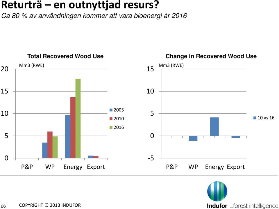 Recovered Wood Use Change in Recovered Wood Use 20 Mm3 (RWE) 15 Mm3