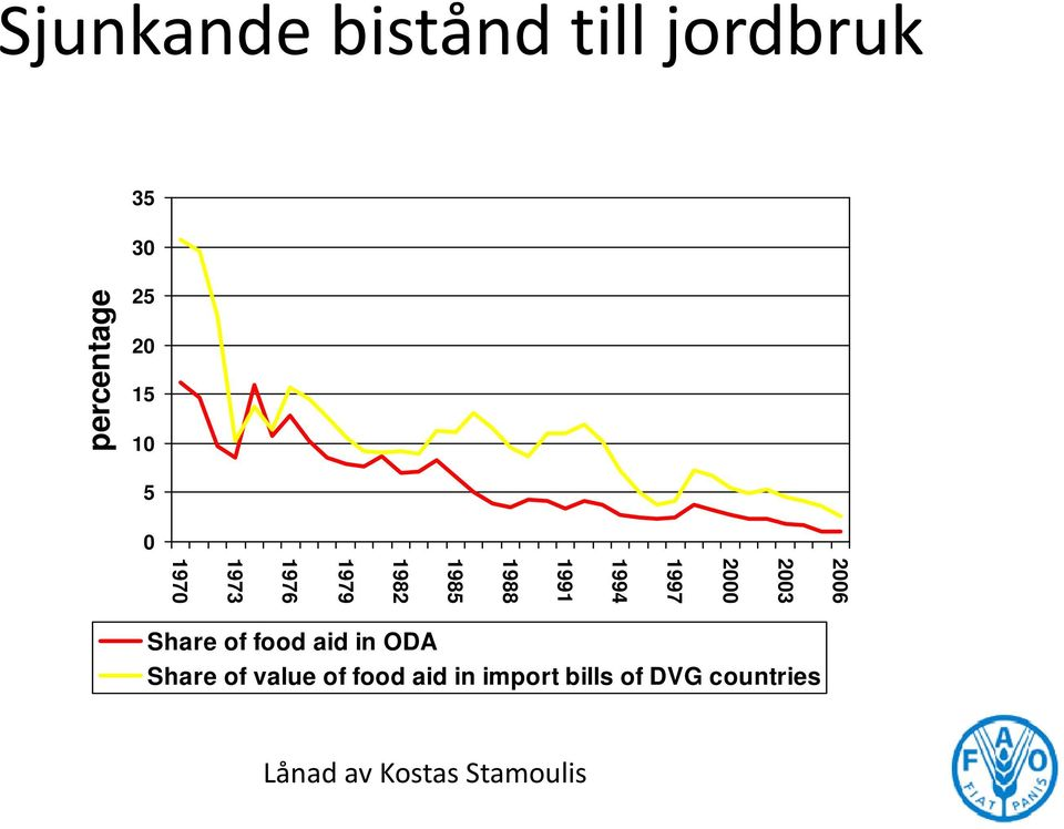 1976 1973 1970 Share of food aid in ODA Share of value of