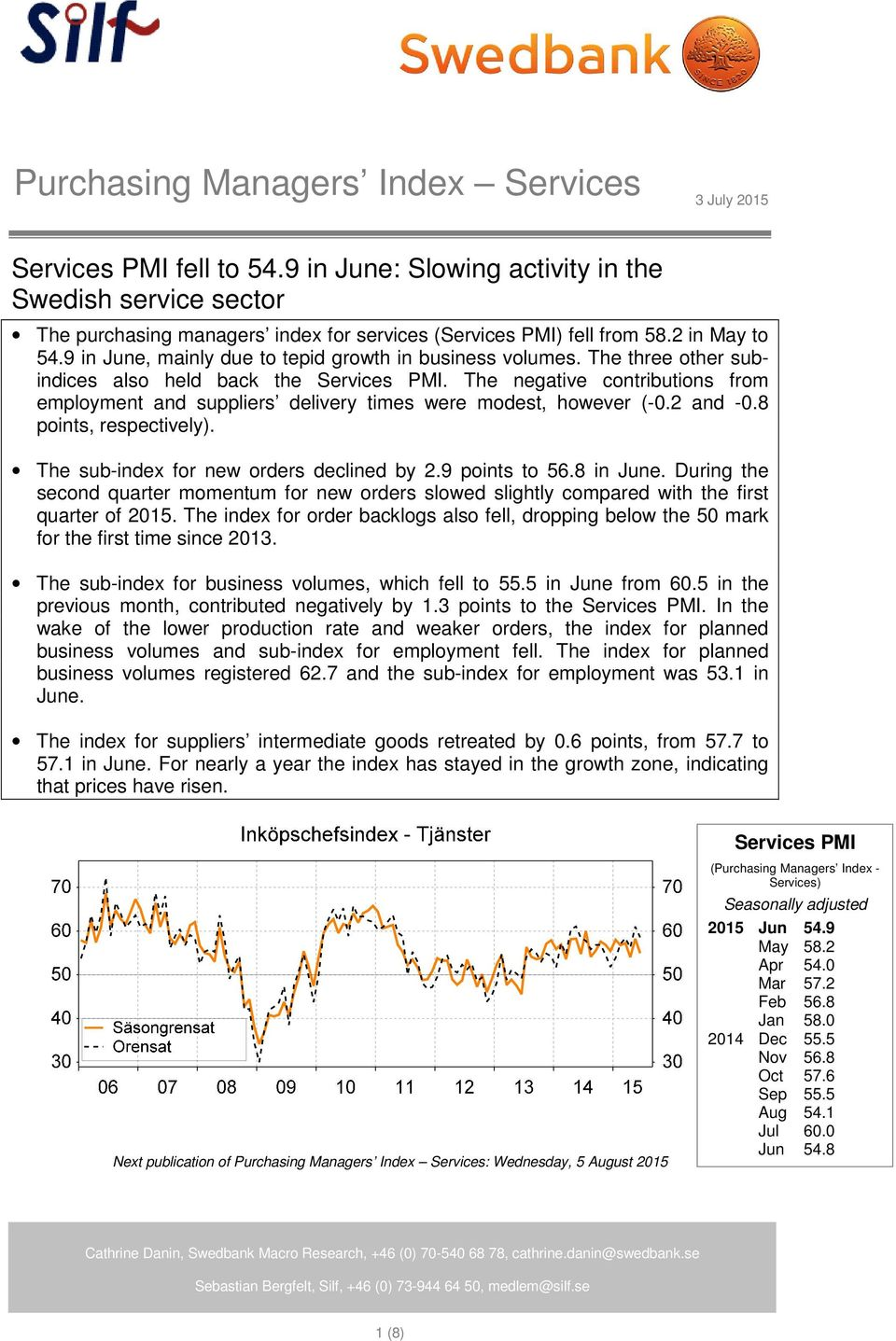 The negative contributions from employment and suppliers delivery times were modest, however (-0.2 and -0.8 points, respectively). The sub-index for new orders declined by 2.9 points to 56.8 in June.