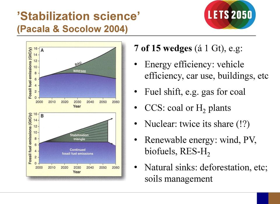 g. gas for coal CCS: coal or H 2 plants Nuclear: twice its share (!