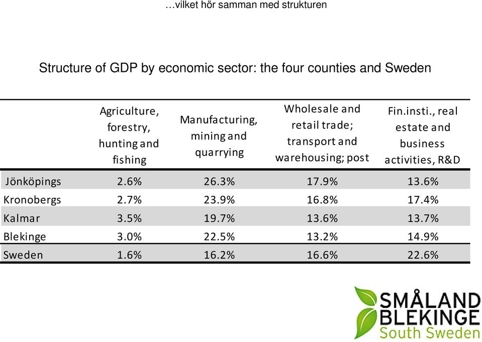 warehousing; post and telecom. Fin.insti., real estate and business activities, R&D Jönköpings 2.6% 26.3% 17.9% 13.