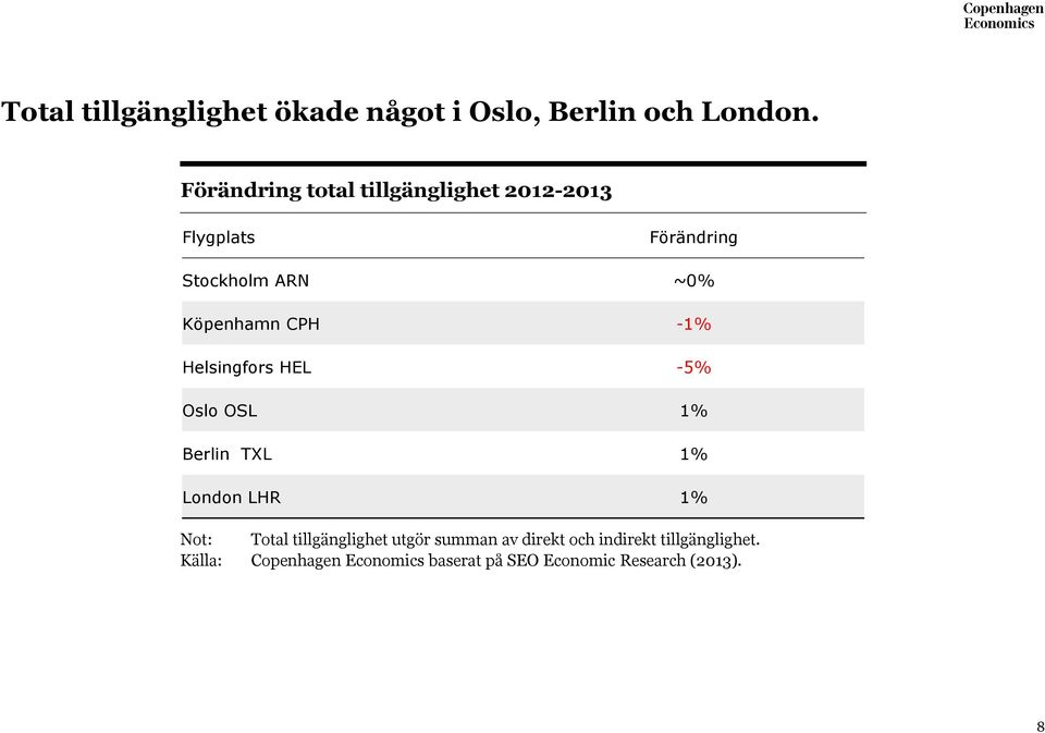 CPH -1% Helsingfors HEL -5% Oslo OSL 1% Berlin TXL 1% London LHR 1% Not: Total