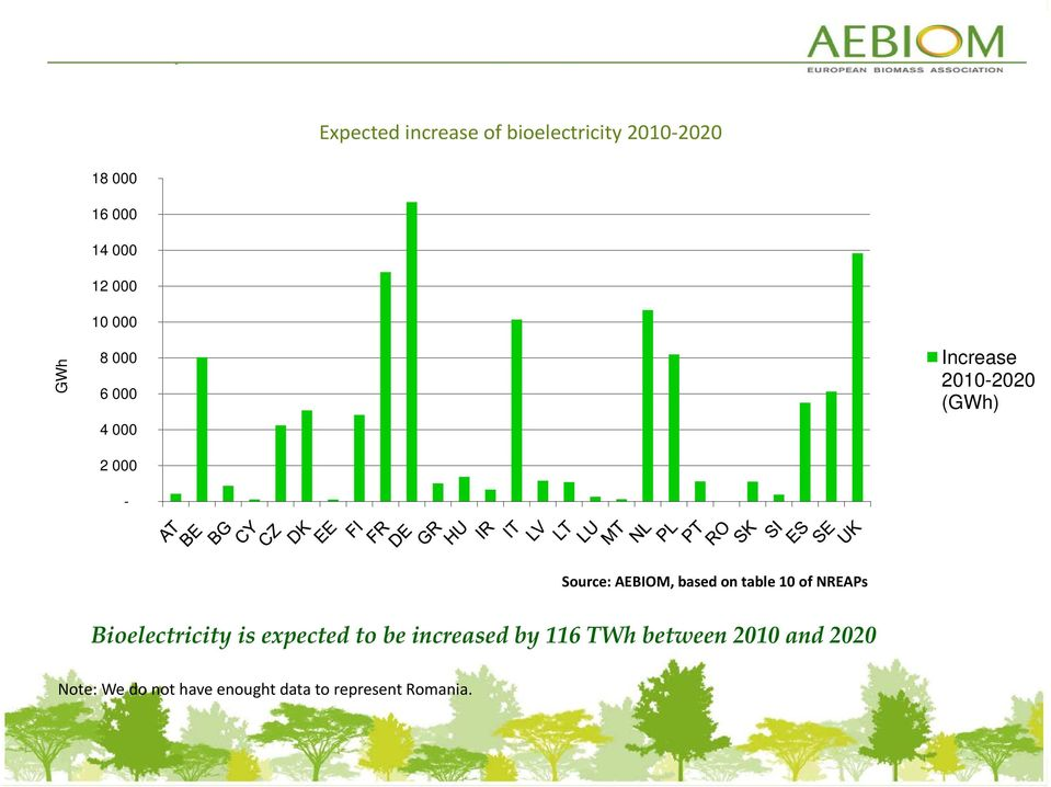 based on table 10 of NREAPs Bioelectricity is expected to be increased by 116